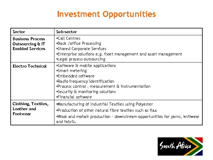 Investment Opportunities Sector Sub-sector Business Process Outsourcing & IT Enabled Services • Call Centres