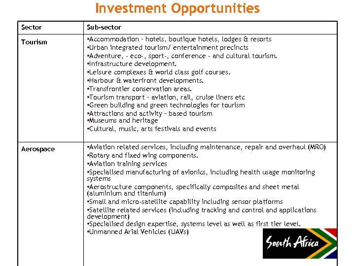 Investment Opportunities Sector Sub-sector Tourism • Accommodation – hotels, boutique hotels, lodges & resorts