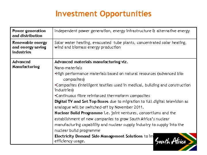 Investment Opportunities Power generation and distribution Independent power generation, energy infrastructure & alternative energy
