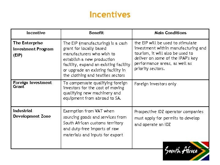 Incentives Incentive Benefit Main Conditions The Enterprise Investment Program (EIP) The EIP (manufacturing) is