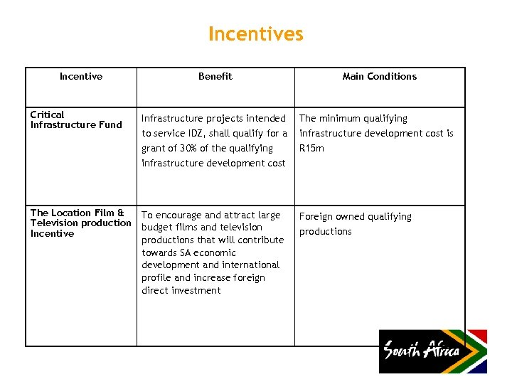Incentives Incentive Benefit Critical Infrastructure Fund Infrastructure projects intended to service IDZ, shall qualify