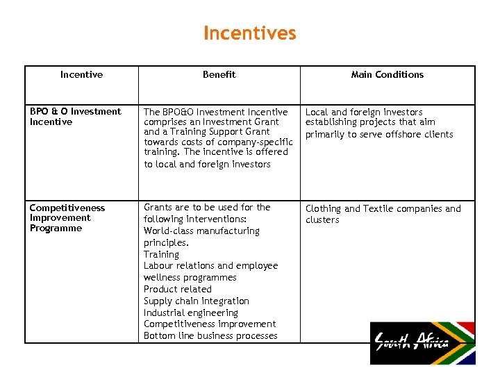 Incentives Incentive Benefit Main Conditions BPO & O Investment Incentive The BPO&O Investment Incentive