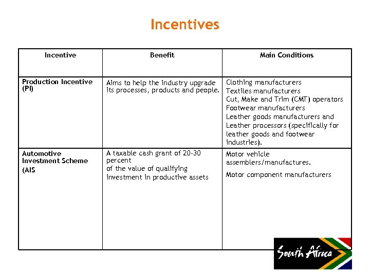Incentives Incentive Production Incentive (PI) Automotive Investment Scheme (AIS Benefit Main Conditions Aims to