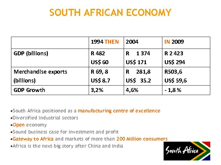 SOUTH AFRICAN ECONOMY 1994 THEN 2004 IN 2009 GDP (billions) R 482 US$ 60