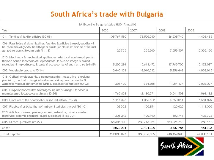 South Africa's trade with Bulgaria SA Export to Bulgaria Value HS 6 (Annually) Year