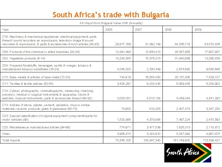 South Africa's trade with Bulgaria SA Import from Bulgaria Value HS 6 (Annually) Year