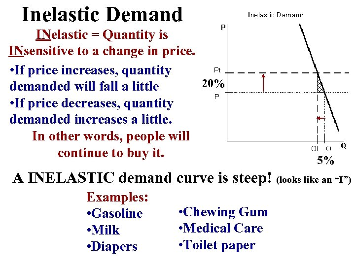 Inelastic Demand INelastic = Quantity is INsensitive to a change in price. • If