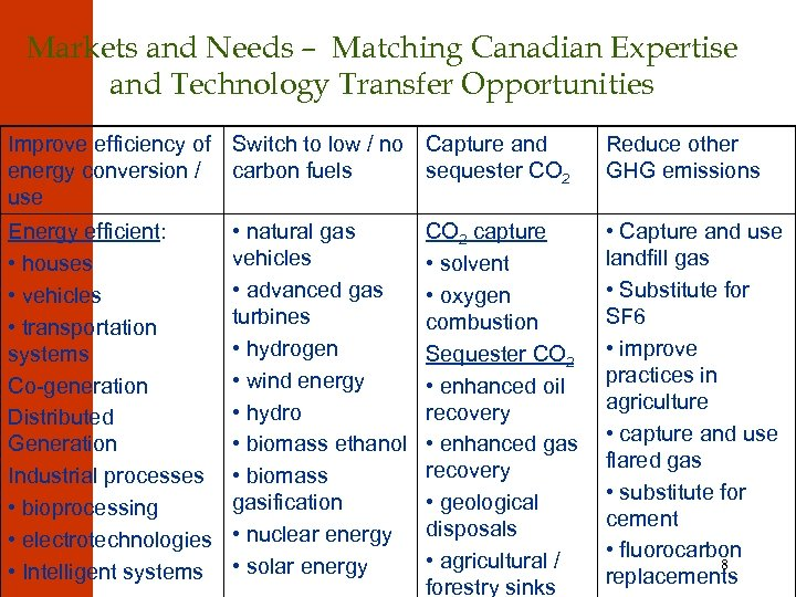 Markets and Needs – Matching Canadian Expertise and Technology Transfer Opportunities Improve efficiency of