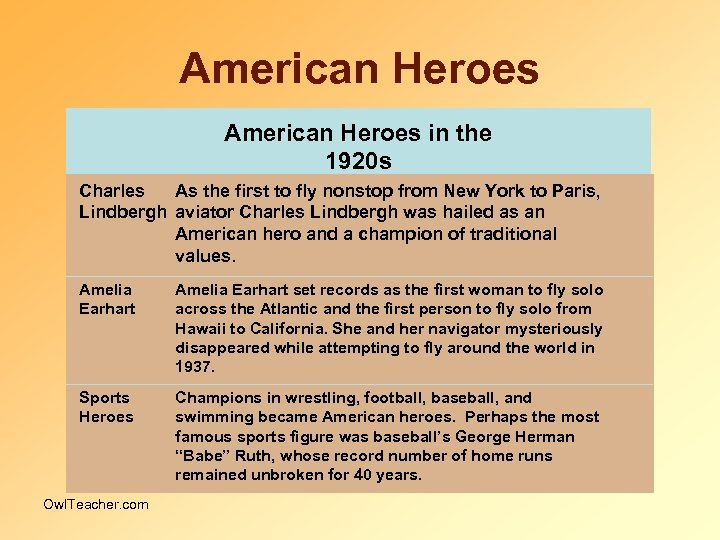 American Heroes in the 1920 s Charles As the first to fly nonstop from