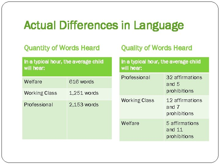 Actual Differences in Language Quantity of Words Heard Quality of Words Heard In a