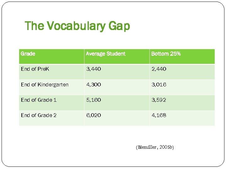 The Vocabulary Gap Grade Average Student Bottom 25% End of Pre. K 3, 440