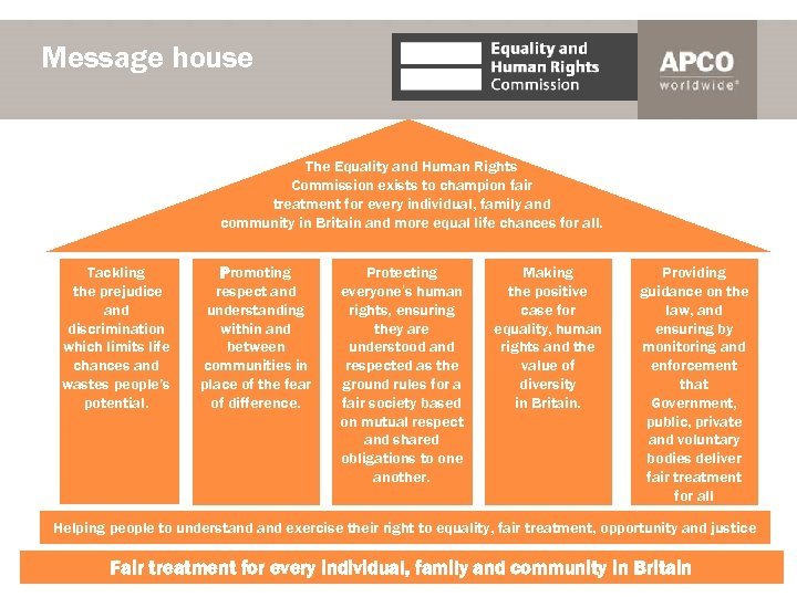 Message house The Equality and Human Rights Commission exists to champion fair treatment for