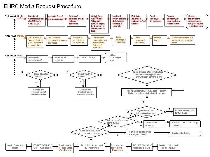 EHRC Media Request Procedure Risk-level High Risk-level Medium Risk-level Low N Director of Communications