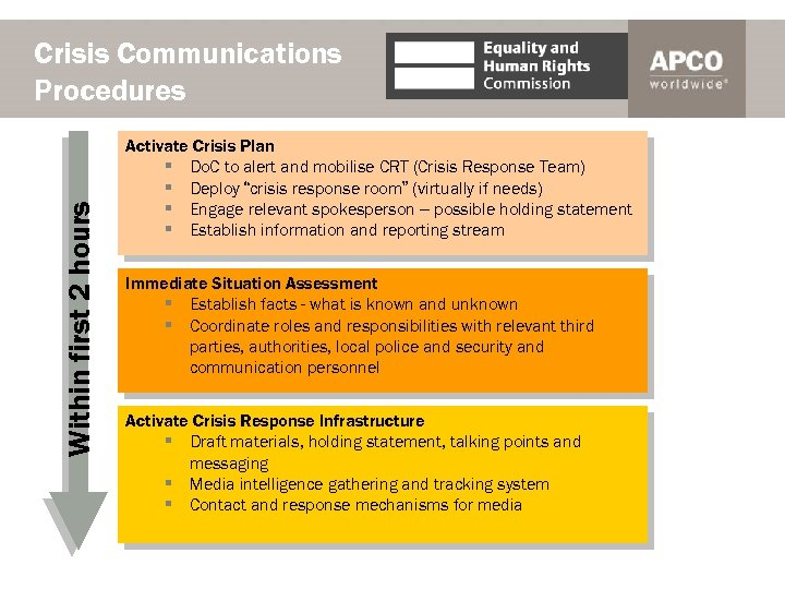 Within first 2 hours Crisis Communications Procedures Activate Crisis Plan § Do. C to