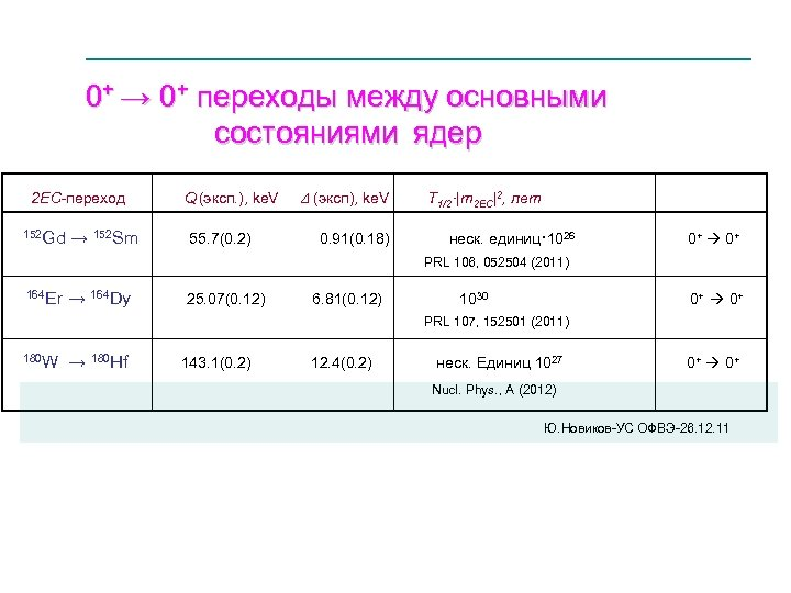 0+ → 0+ переходы между основными состояниями ядер _______________________________ 2 2 EC-переход Q