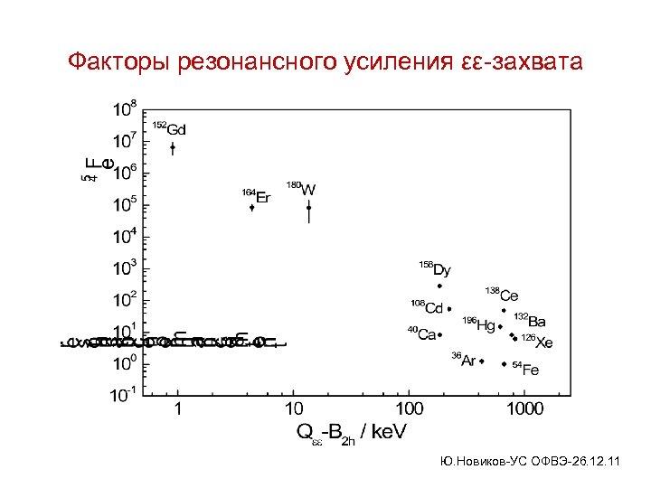Факторы резонансного усиления εε-захвата Ю. Новиков-УС ОФВЭ-26. 12. 11