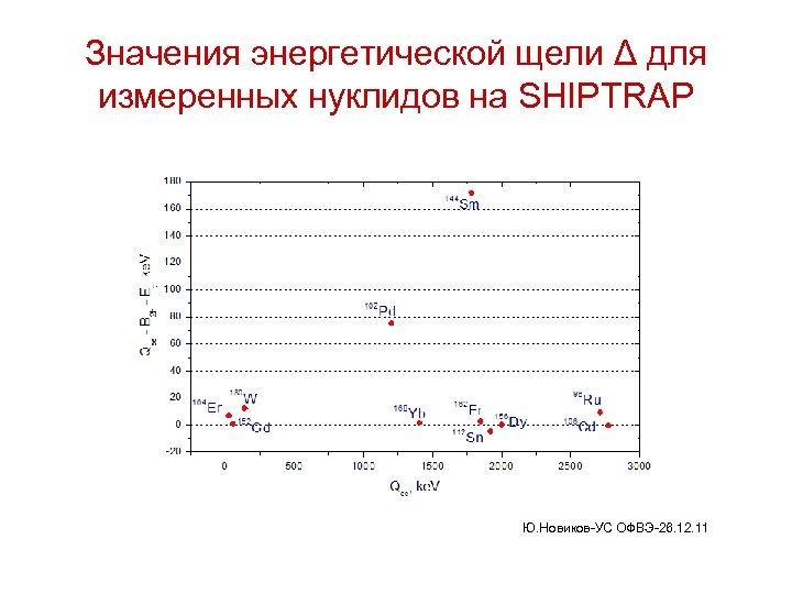 Значения энергетической щели Δ для измеренных нуклидов на SHIPTRAP Ю. Новиков-УС ОФВЭ-26. 12. 11