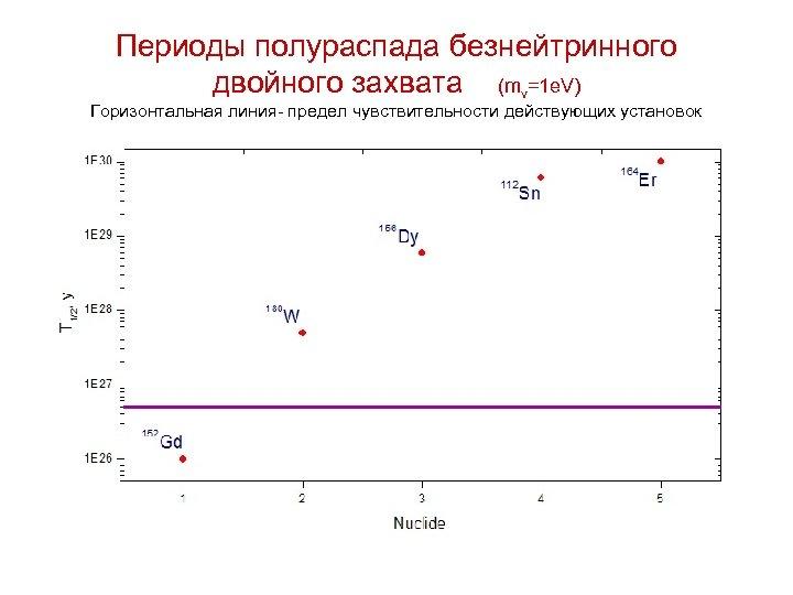Периоды полураспада безнейтринного двойного захвата (mν=1 e. V) Горизонтальная линия- предел чувствительности действующих установок