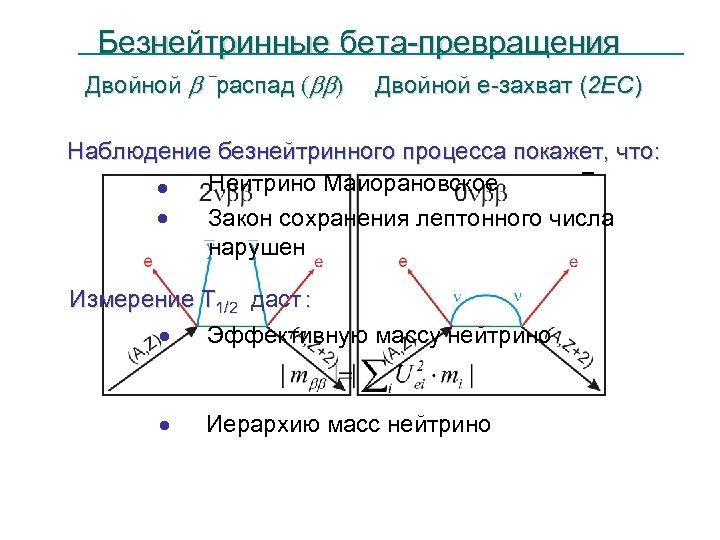 Безнейтринные бета-превращения - Двойной b -распад (bb) Двойной е-захват (2 EC) Наблюдение безнейтринного процесса