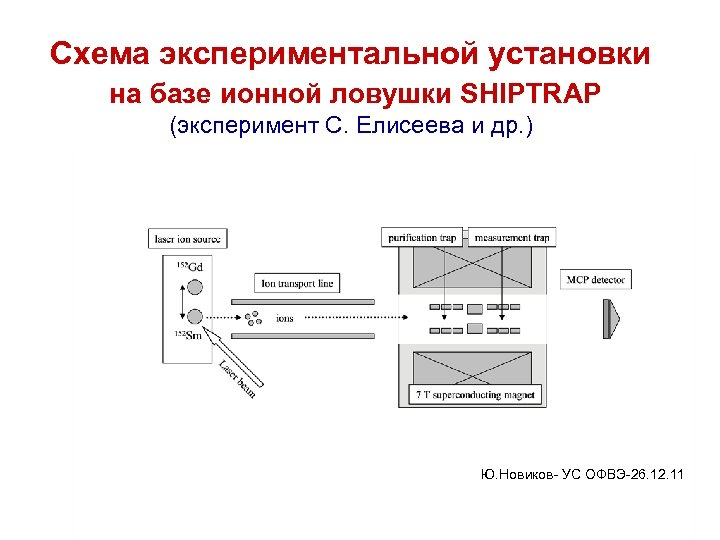 Схема экспериментальной установки на базе ионной ловушки SHIPTRAP (эксперимент С. Елисеева и др. )