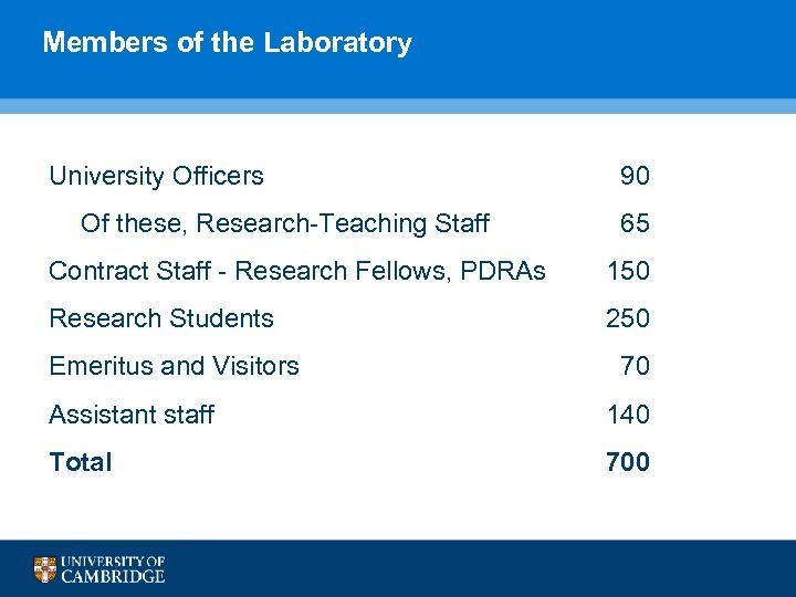 Members of the Laboratory University Officers Of these, Research-Teaching Staff 90 65 Contract Staff