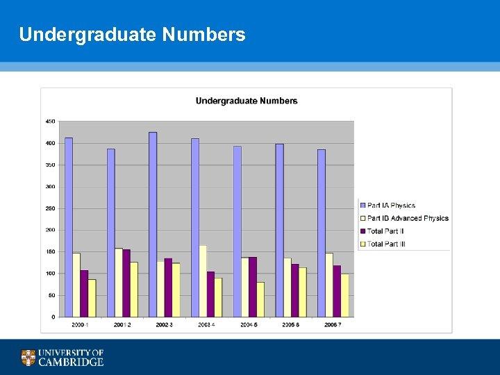 Undergraduate Numbers