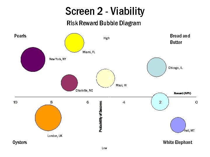 Screen 2 - Viability Risk Reward Bubble Diagram Pearls Bread and Butter High Miami,