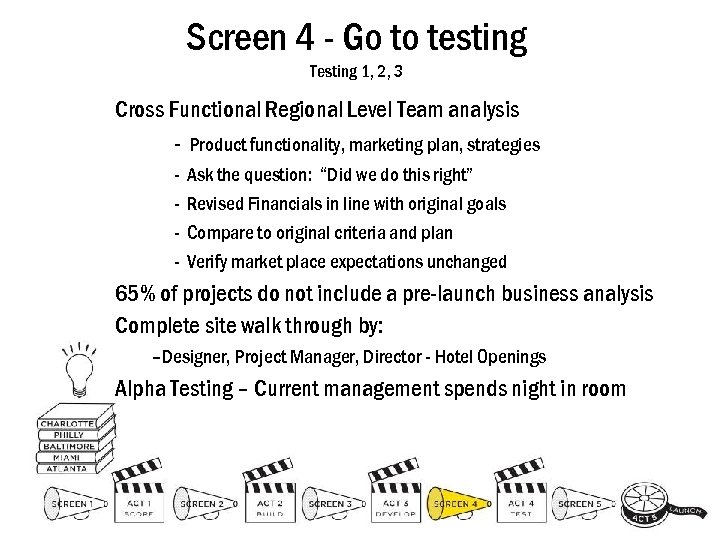 Screen 4 - Go to testing Testing 1, 2, 3 Cross Functional Regional Level