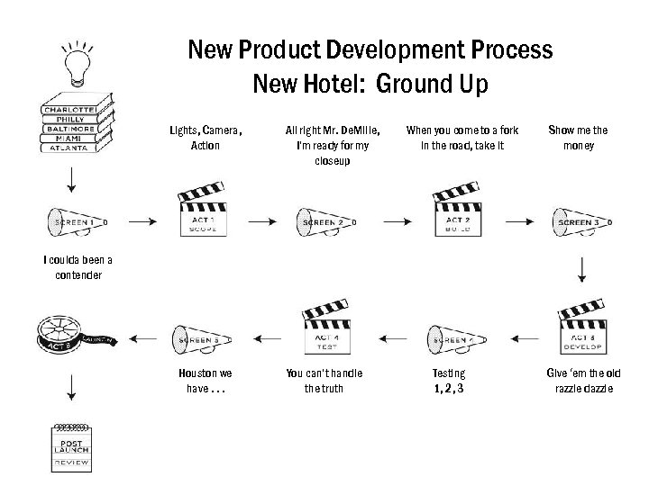 New Product Development Process New Hotel: Ground Up Lights, Camera, Action All right Mr.