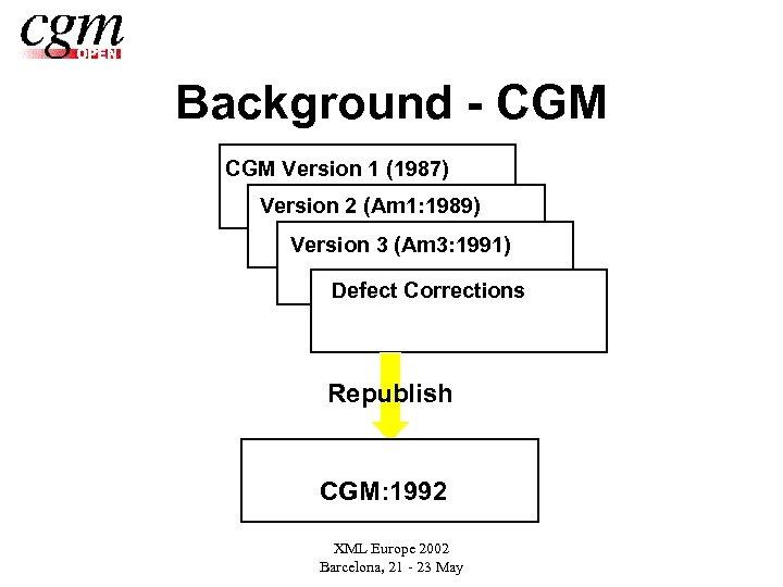 Background - CGM Version 1 (1987) Version 2 (Am 1: 1989) Version 3 (Am