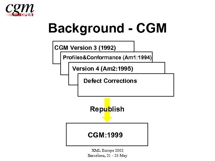 Background - CGM Version 3 (1992) Profiles&Conformance (Am 1: 1994) Version 4 (Am 2: