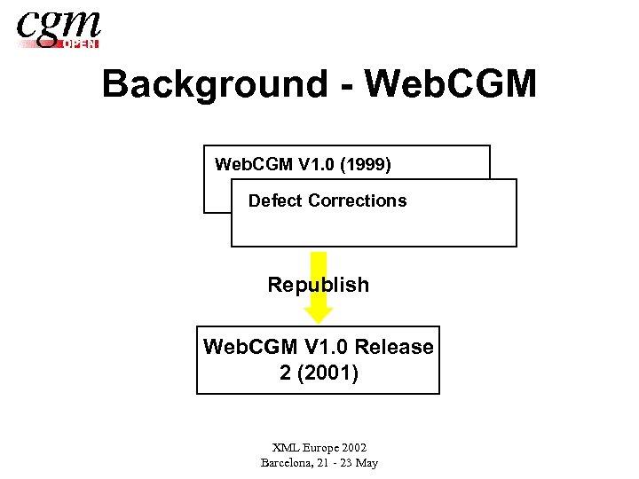 Background - Web. CGM V 1. 0 (1999) Defect Corrections Republish Web. CGM V