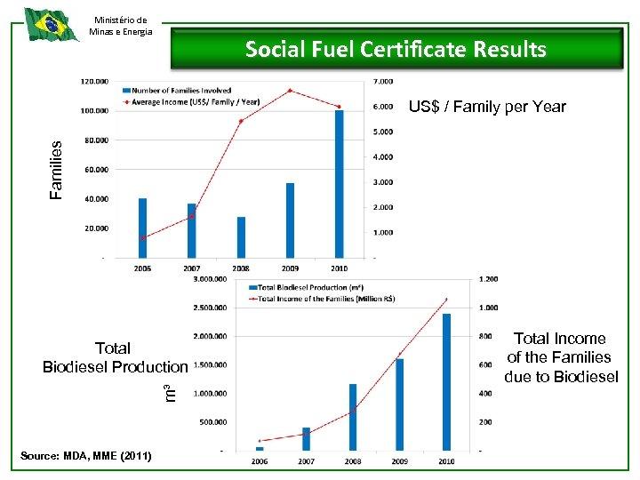 Ministério de Minas e Energia Social Fuel Certificate Results Families US$ / Family per