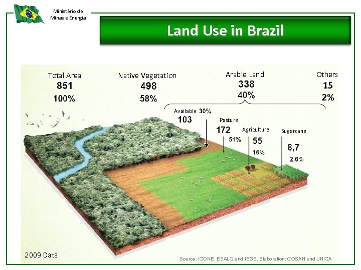 Ministério de Minas e Energia Total Area Land Use in Brazil Others Arable Land