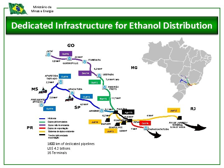 Ministério de Minas e Energia Dedicated Infrastructure for Ethanol Distribution GO JATAÍ Out/16 2,