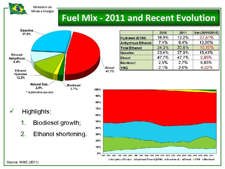 Ministério de Minas e Energia Fuel Mix - 2011 and Recent Evolution * Automotive