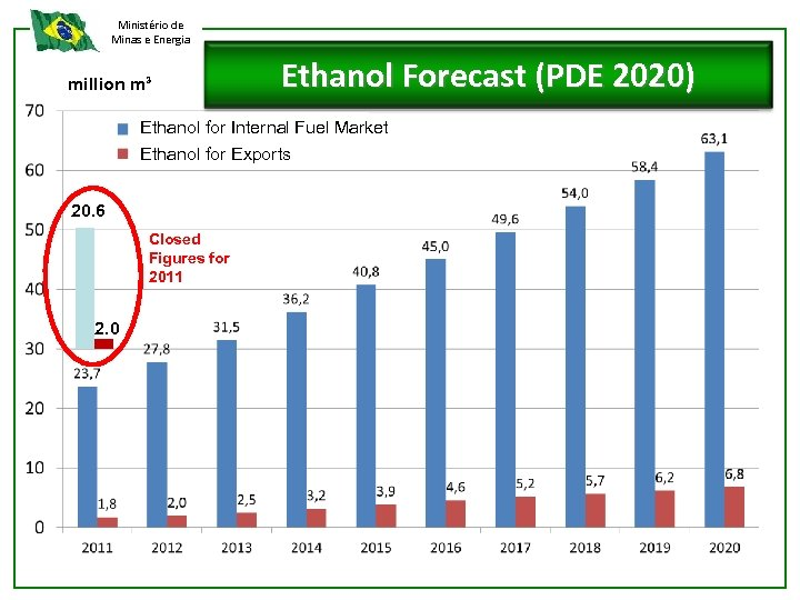 Ministério de Minas e Energia million m³ Ethanol Forecast (PDE 2020) Ethanol for Internal