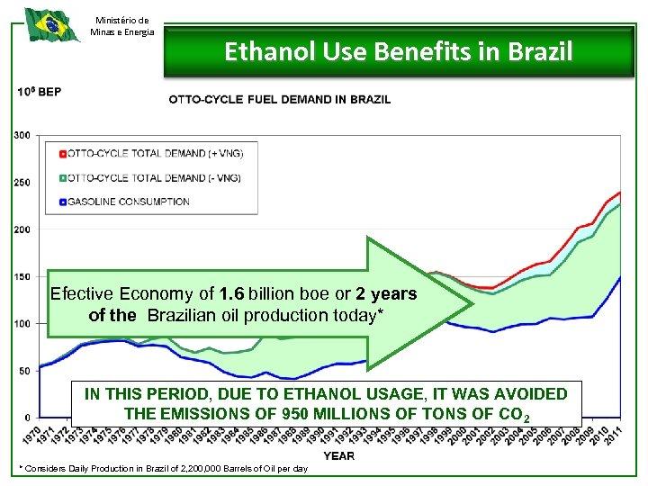 Ministério de Minas e Energia Ethanol Use Benefits in Brazil Efective Economy of 1.