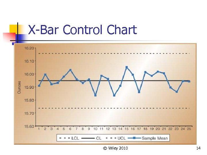 X-Bar Control Chart © Wiley 2010 14