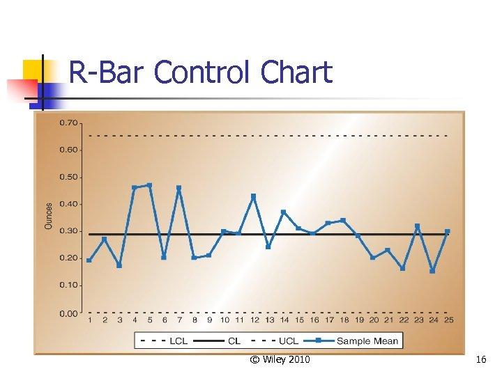 R-Bar Control Chart © Wiley 2010 16