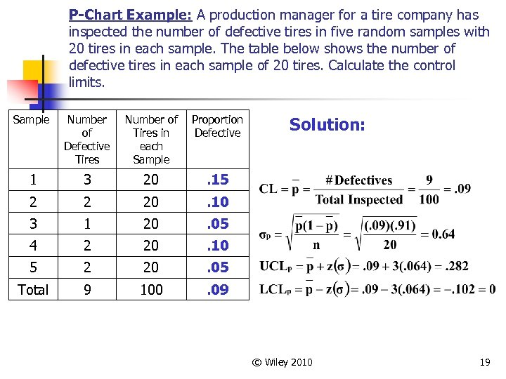 P-Chart Example: A production manager for a tire company has inspected the number of