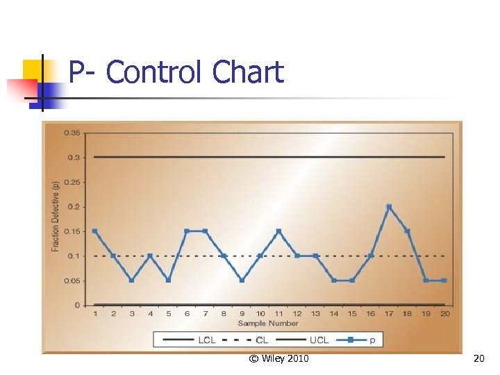 P- Control Chart © Wiley 2010 20