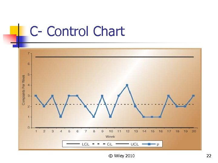 C- Control Chart © Wiley 2010 22