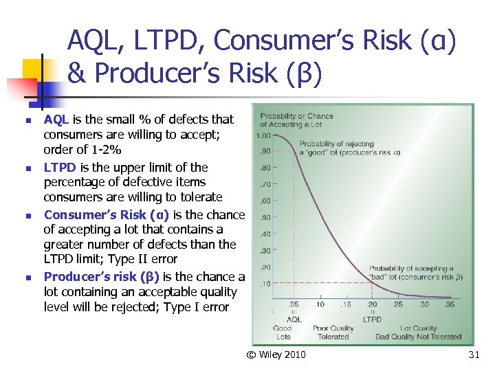 AQL, LTPD, Consumer's Risk (α) & Producer's Risk (β) n n AQL is the