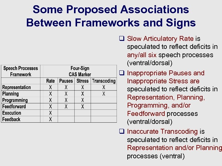 Some Proposed Associations Between Frameworks and Signs q Slow Articulatory Rate is speculated to