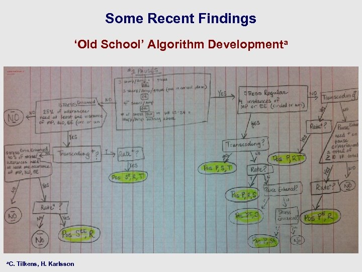 Some Recent Findings 'Old School' Algorithm Developmenta a. C. Tilkens, H. Karlsson