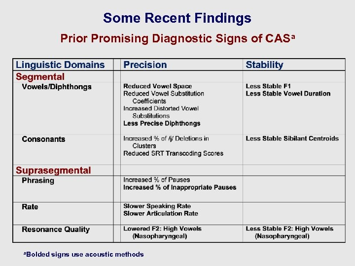 Some Recent Findings Prior Promising Diagnostic Signs of CASa a. Bolded signs use acoustic