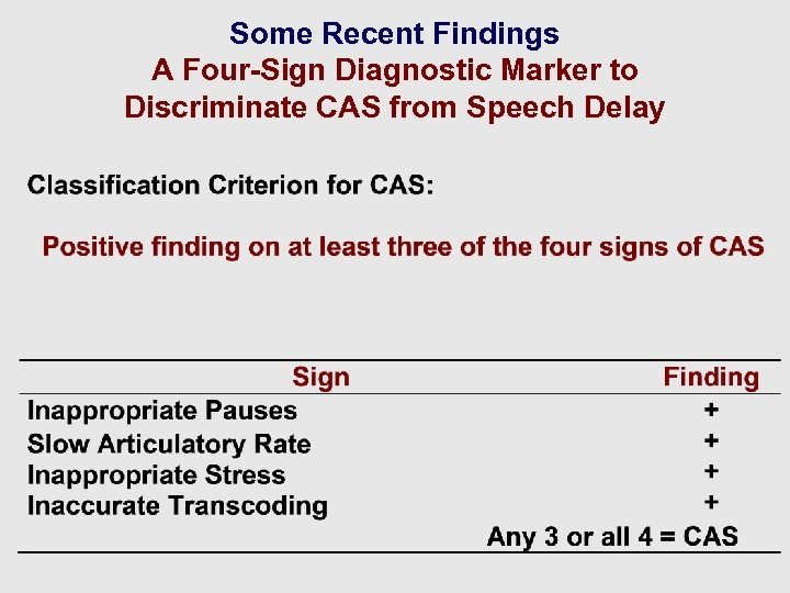 Some Recent Findings A Four-Sign Diagnostic Marker to Discriminate CAS from Speech Delay