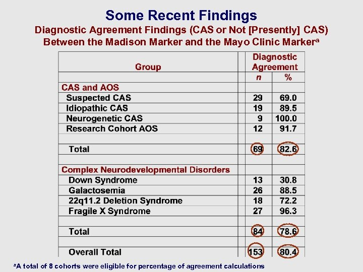 Some Recent Findings Diagnostic Agreement Findings (CAS or Not [Presently] CAS) Between the Madison