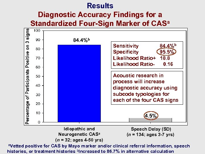 Results Diagnostic Accuracy Findings for a Standardized Four-Sign Marker of CASa 84. 4%b Sensitivity